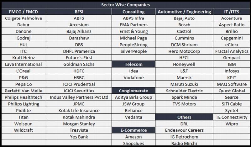 SCMHRD Pune MBA